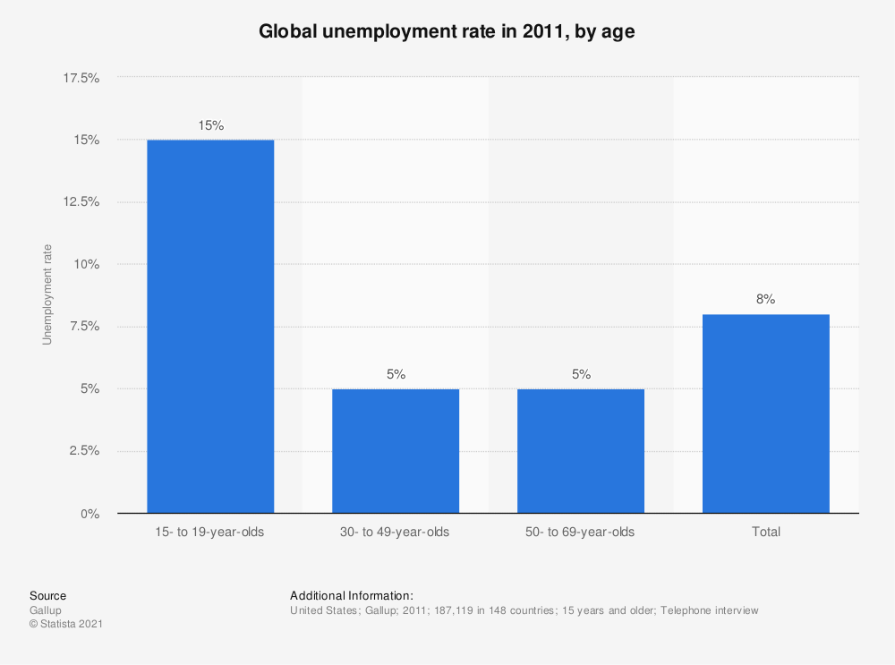 Statistic: Global unemployment rate in 2011, by age | Statista
