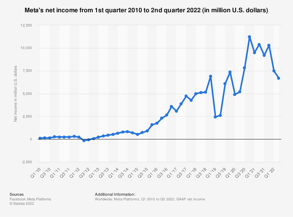 Statistic: Facebook's net income from 1st quarter 2010 to 3rd quarter 2019 (in million U.S. dollars) | Statista