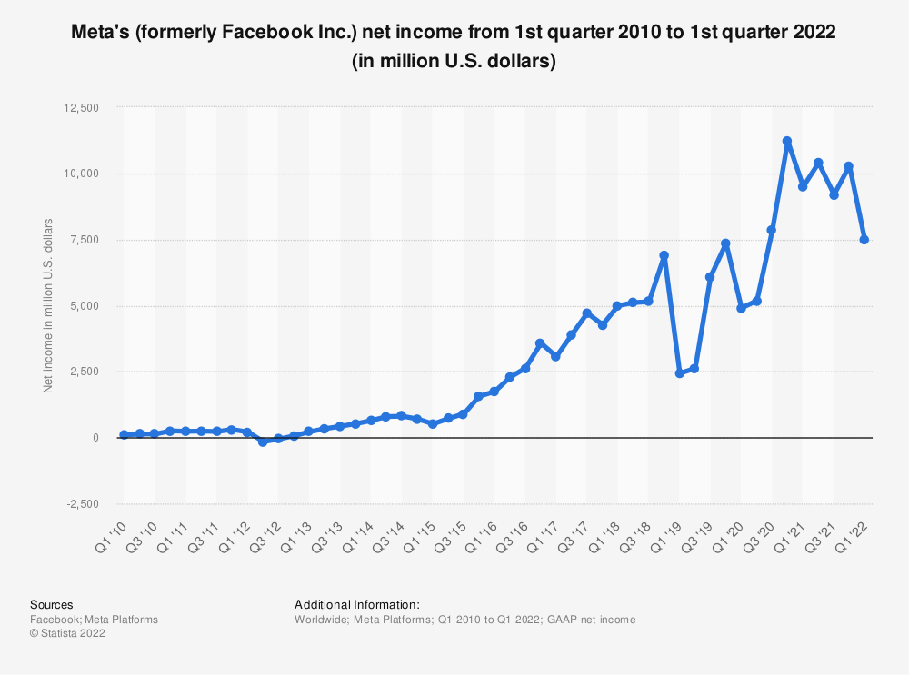 Statistic: Facebook's net income from 1st quarter 2010 to 4th quarter 2018 (in million U.S. dollars) | Statista