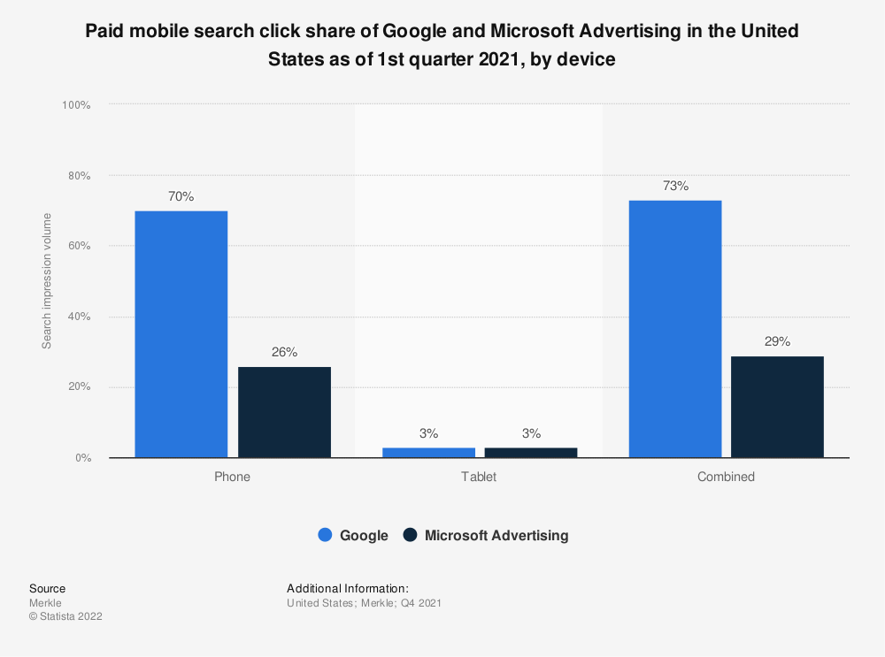 Statistic: Paid mobile search click share of Google and Bing in the United States as of 4th quarter 2019, by device | Statista