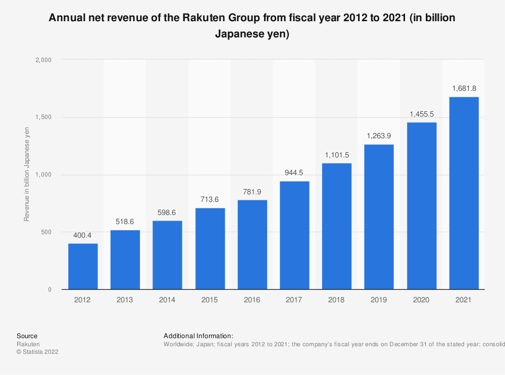Statistic: Annual net revenue of the Rakuten Group from fiscal year 2011 to 2018 (in billion Japanese yen) | Statista