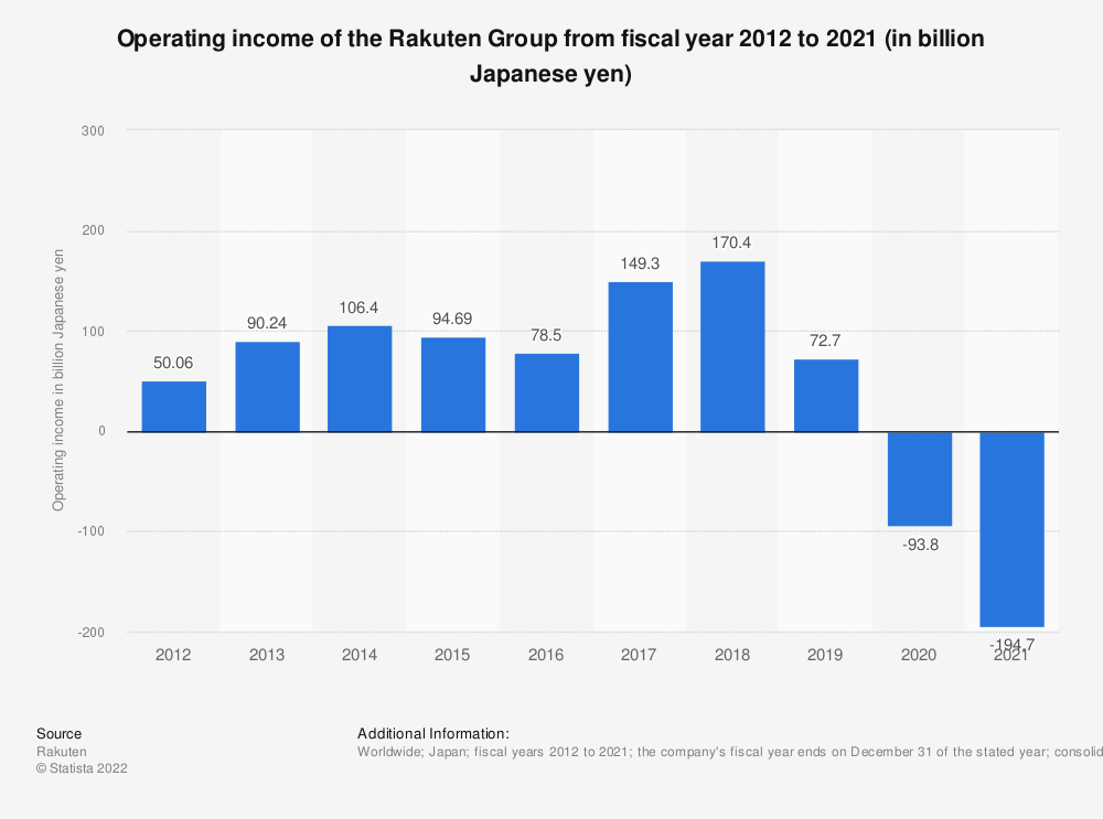 Statistic: Operating income of the Rakuten Group from fiscal year 2011 to 2018 (in billion Japanese yen) | Statista