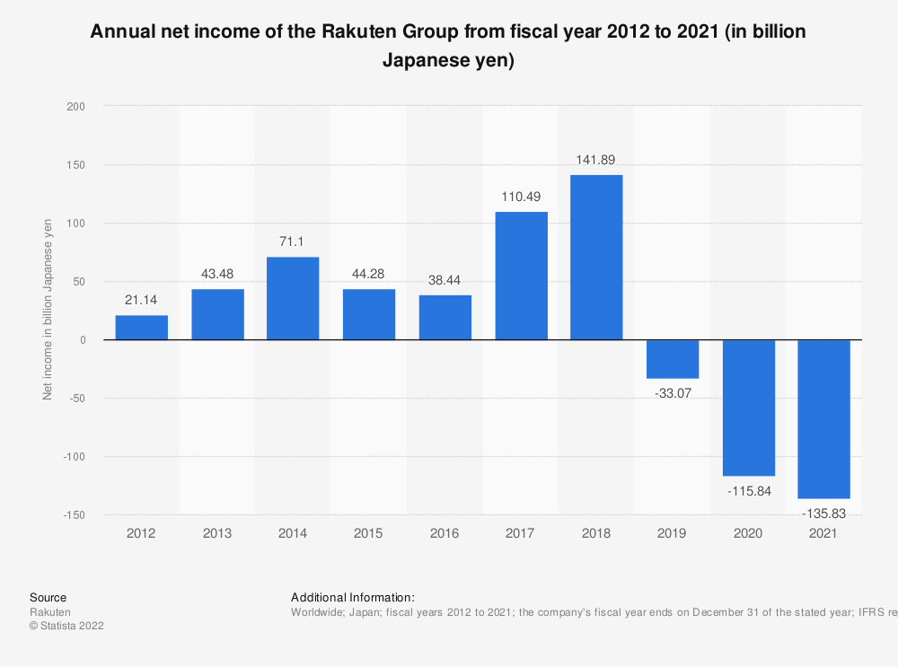 Statistic: Annual net income of the Rakuten Group from fiscal year 2011 to 2018 (in million Japanese yen) | Statista
