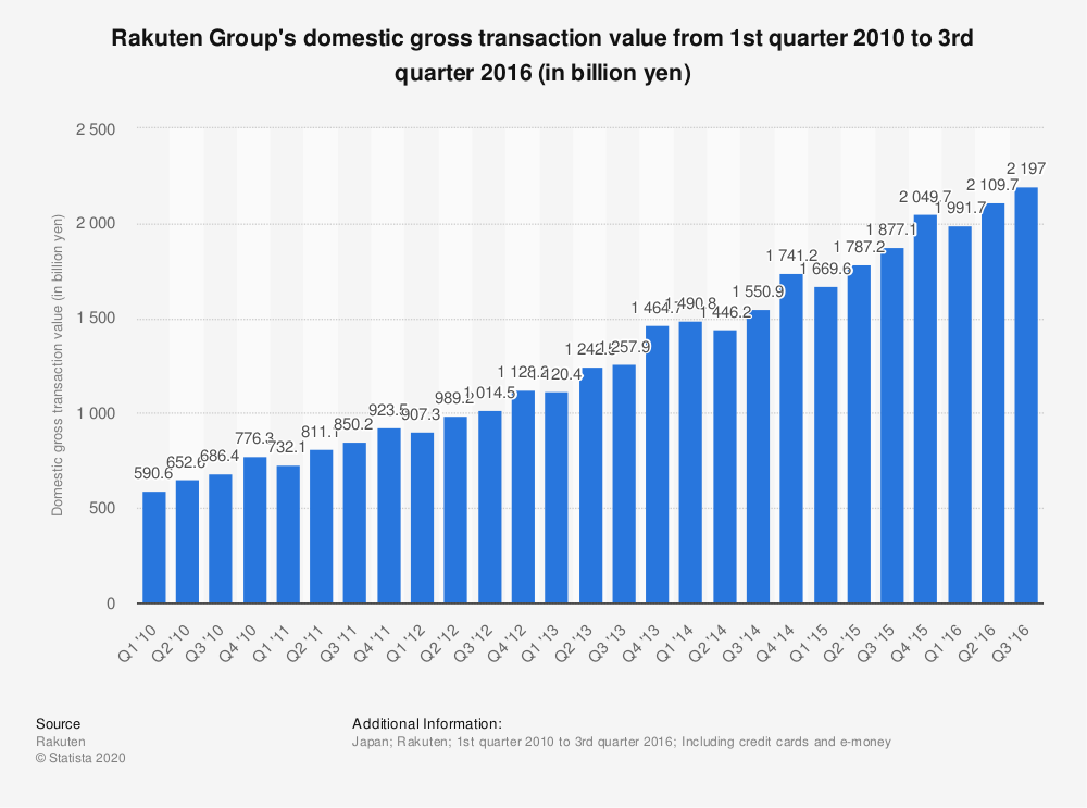 Statistic: Rakuten Group's domestic gross transaction value from 1st quarter 2010 to 3rd quarter 2016 (in billion yen) | Statista