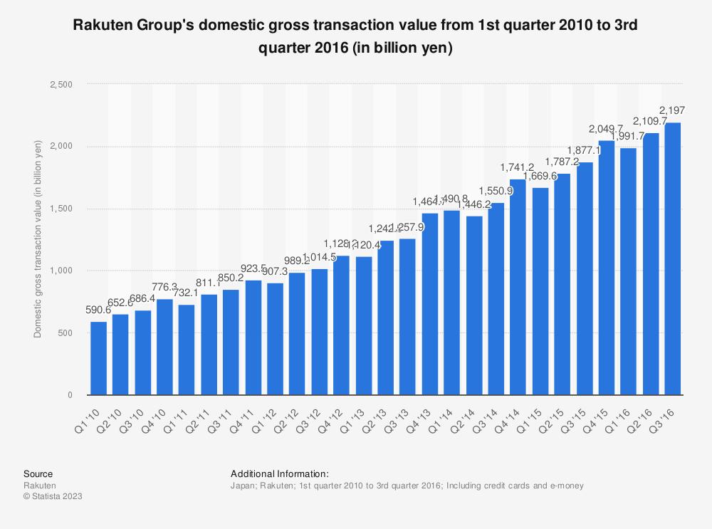 Statistic: Rakuten Group's domestic gross transaction value from 1st quarter 2010 to 3rd quarter 2016 (in billion yen) | Statista