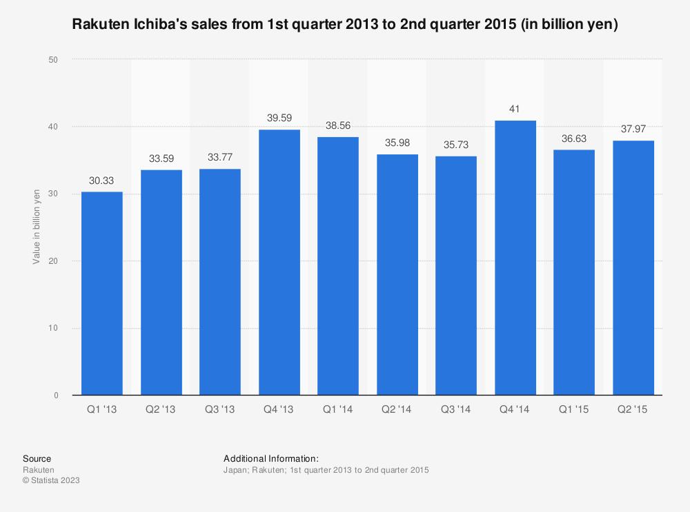 Statistic: Rakuten Ichiba's sales from 1st quarter 2013 to 2nd quarter 2015 (in billion yen) | Statista