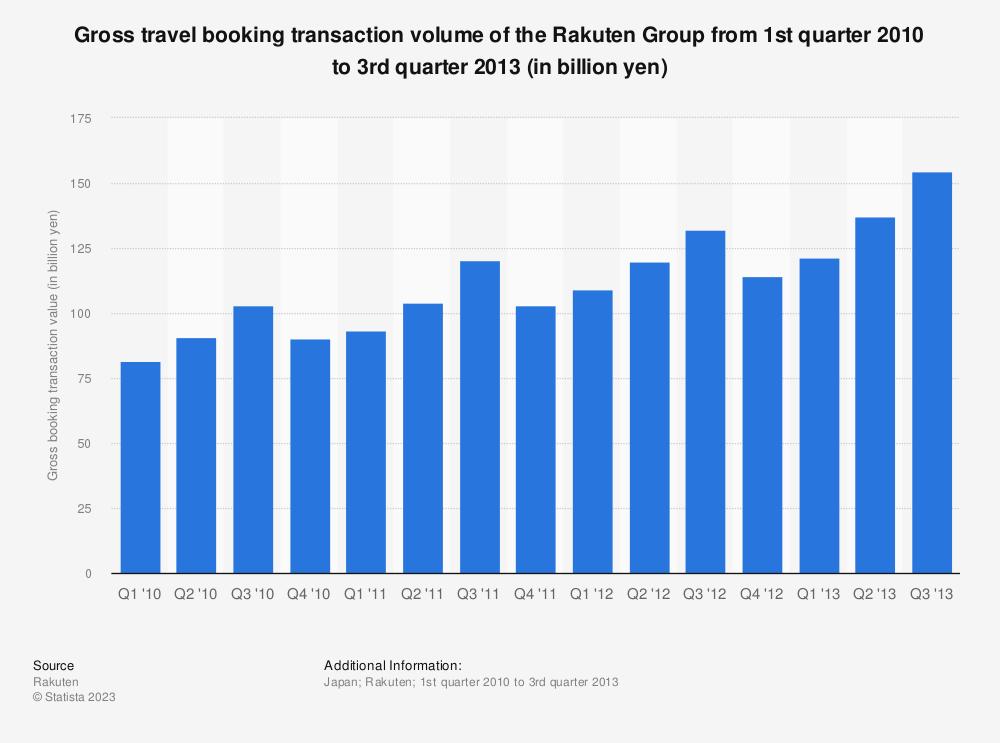 Statistic: Rakuten Group's gross travel booking transaction volume from 1st quarter 2010 to 3rd quarter 2013 (in billion yen) | Statista
