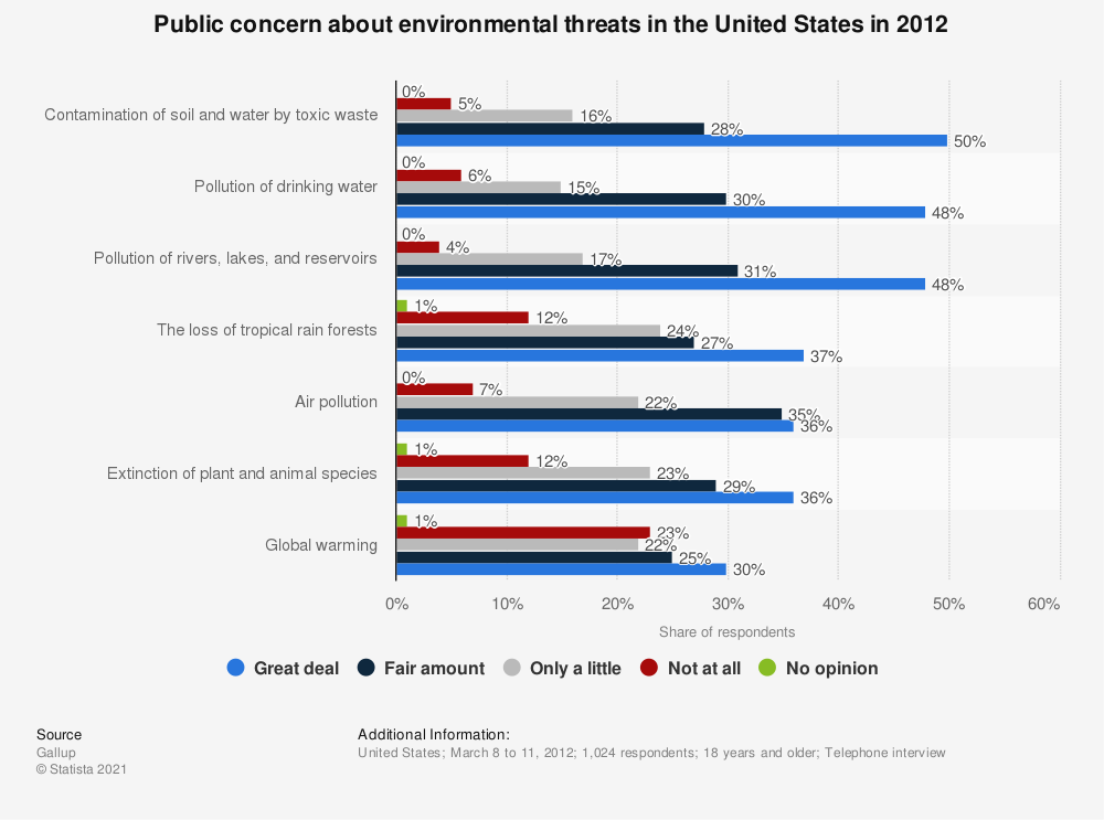 Statistic: Public concern about environmental threats in the United States in 2012 | Statista