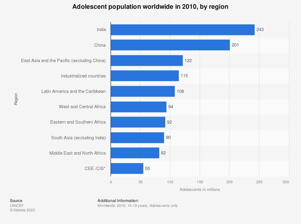 Statistic: Adolescent population worldwide in 2010, by region | Statista