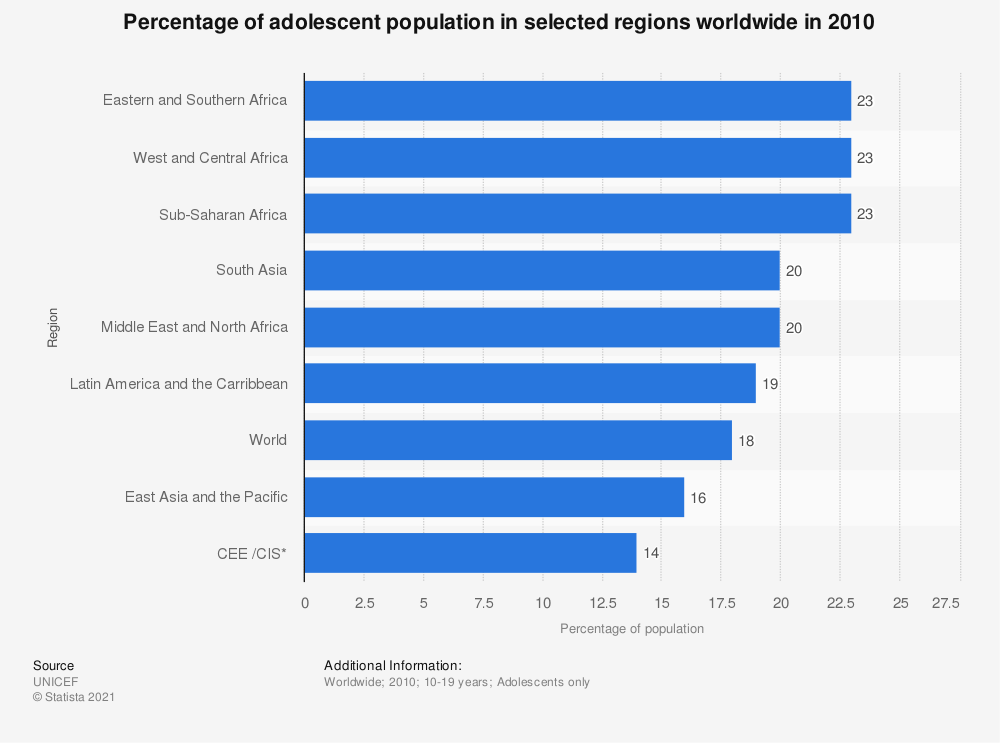 Statistic: Percentage of adolescent population in selected regions worldwide in 2010 | Statista