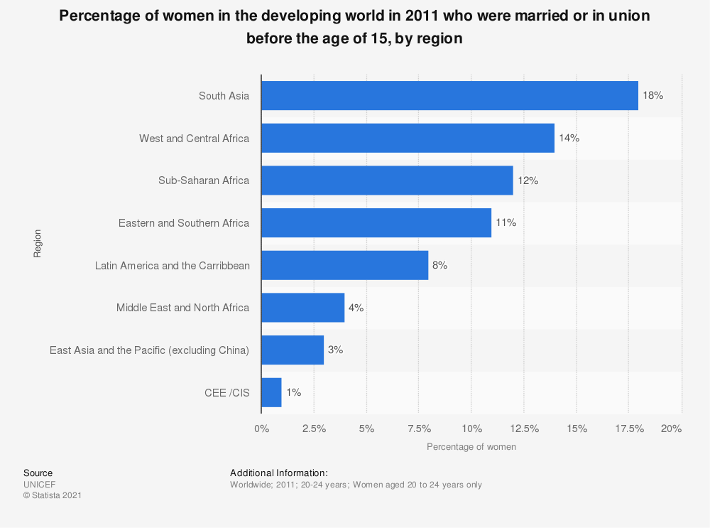 Statistic: Percentage of women in the developing world in 2011 who were married or in union before the age of 15, by region | Statista