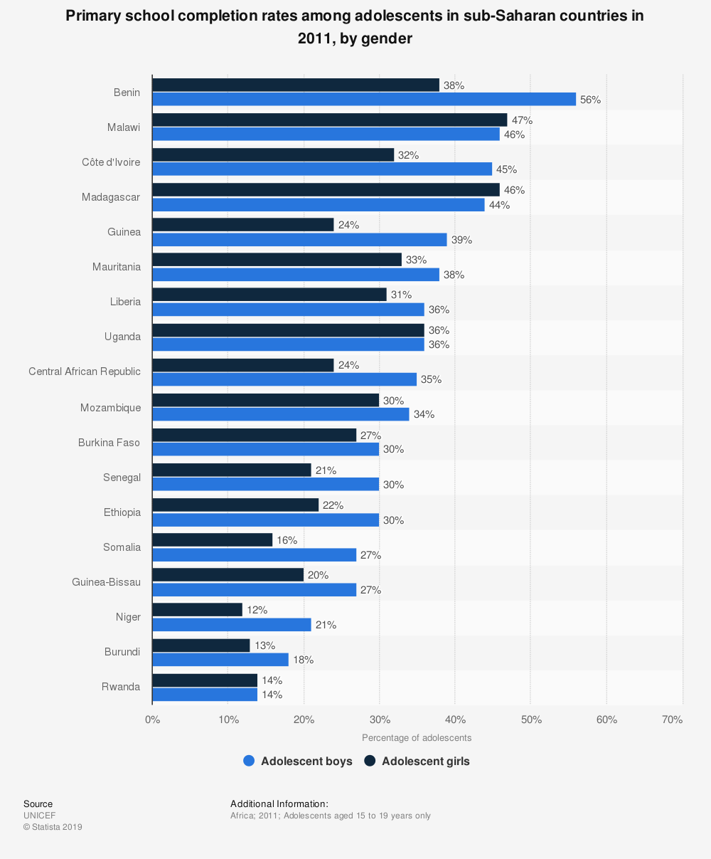 Statistic: Primary school completion rates among adolescents in sub-Saharan countries in 2011, by gender | Statista