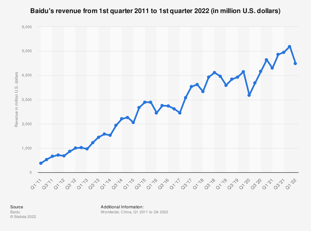 Statistic: Baidu's revenue from 1st quarter 2011 to 1st quarter 2019 (in million U.S. dollars) | Statista