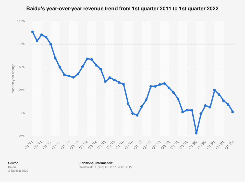 Statistic: Baidu's year-over-year revenue trend from 1st quarter 2010 to 4th quarter 2020 | Statista