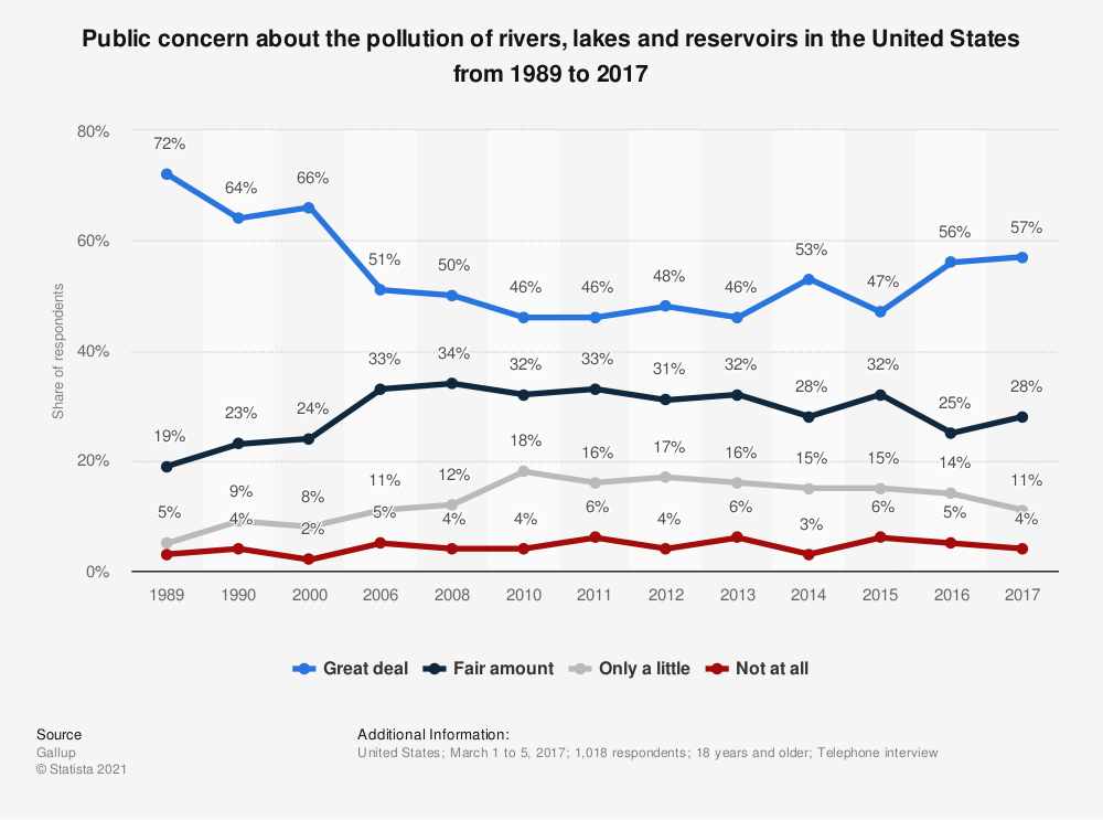 Statistic: Public concern about the pollution of rivers, lakes and reservoirs in the United States from 1989 to 2017 | Statista