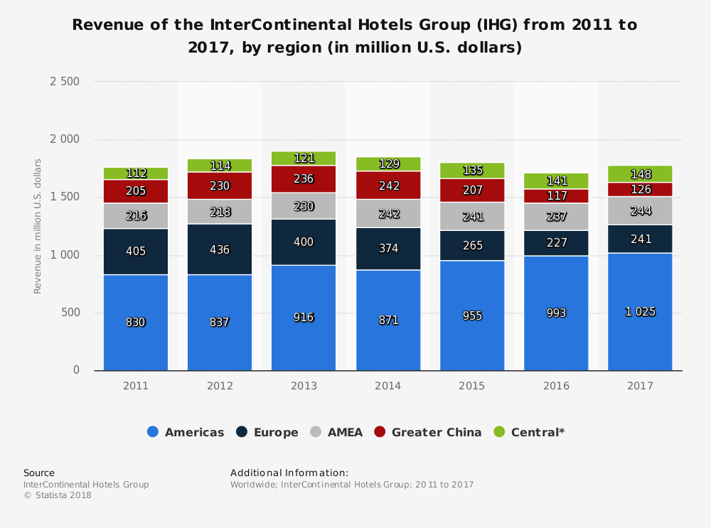 Statistic: Revenue of the InterContinental Hotels Group (IHG) from 2011 to 2017, by region (in million U.S. dollars) | Statista