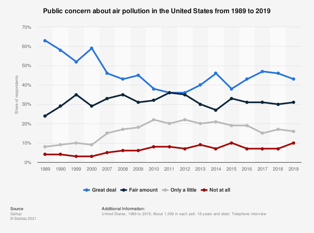 Statistic: Public concern about air pollution in the United States from 1989 to 2019 | Statista
