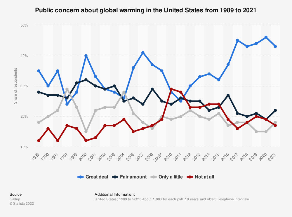 Statistic: Public concern about global warming in the United States from 1989 to 2018 | Statista