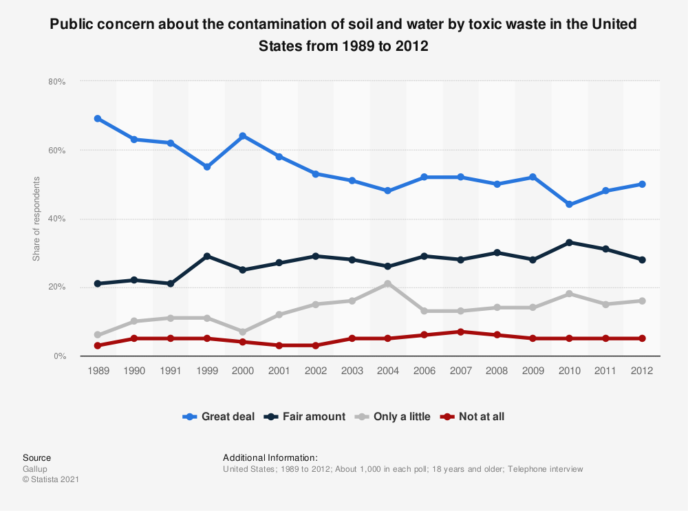 Statistic: Public concern about the contamination of soil and water by toxic waste in the United States from 1989 to 2012 | Statista