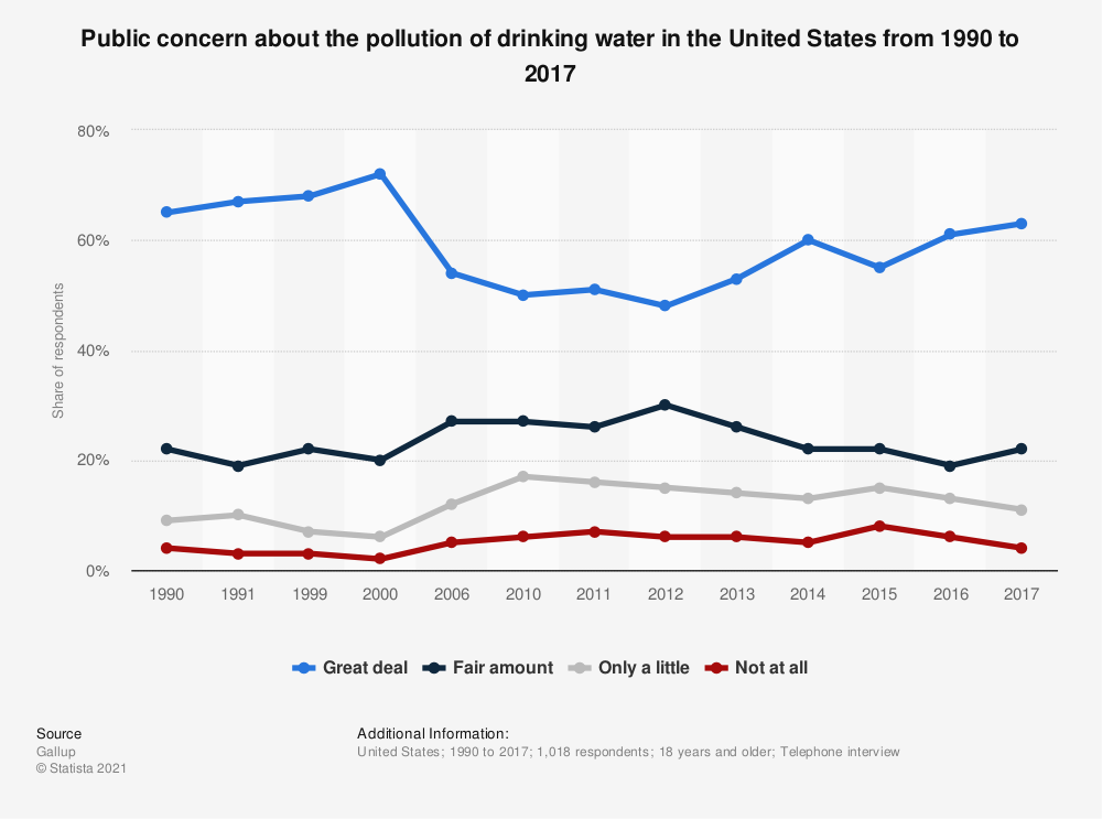Statistic: Public concern about the pollution of drinking water in the United States from 1990 to 2017   Statista
