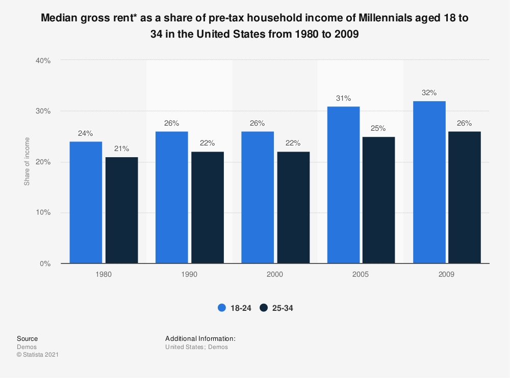 Statistic: Median gross rent* as a share of pre-tax household income of Millennials aged 18 to 34 in the United States from 1980 to 2009 | Statista