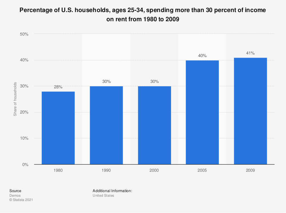 Statistic: Percentage of U.S. households, ages 25-34, spending more than 30 percent of income on rent from 1980 to 2009 | Statista