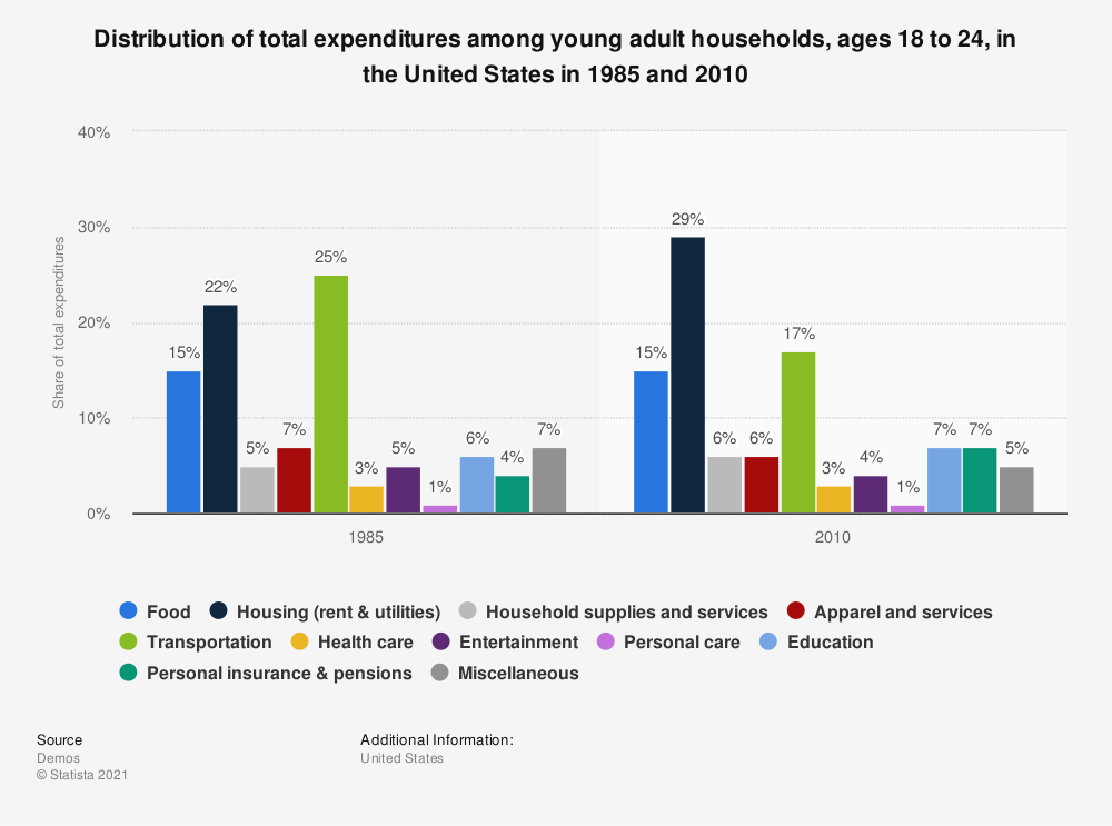 Statistic: Distribution of total expenditures among young adult households, ages 18 to 24, in the United States in 1985 and 2010 | Statista