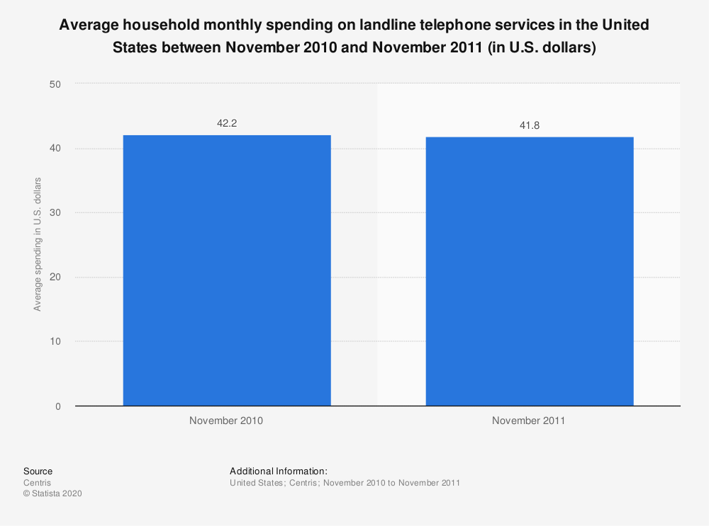 Statistic: Average household monthly spending on landline telephone services in the United States between November 2010 and November 2011 (in U.S. dollars) | Statista