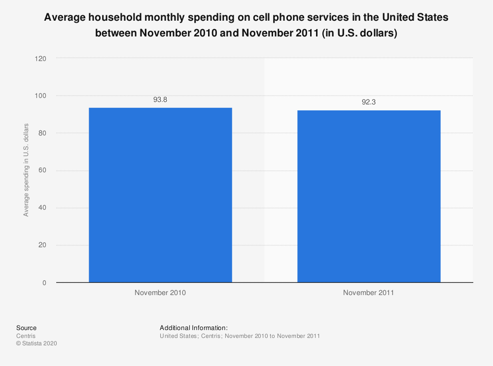 Statistic: Average household monthly spending on cell phone services in the United States between November 2010 and November 2011 (in U.S. dollars) | Statista