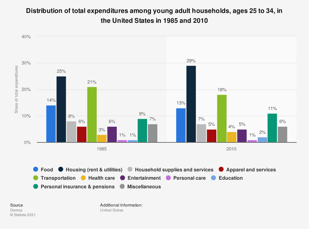 Statistic: Distribution of total expenditures among young adult households, ages 25 to 34, in the United States in 1985 and 2010 | Statista
