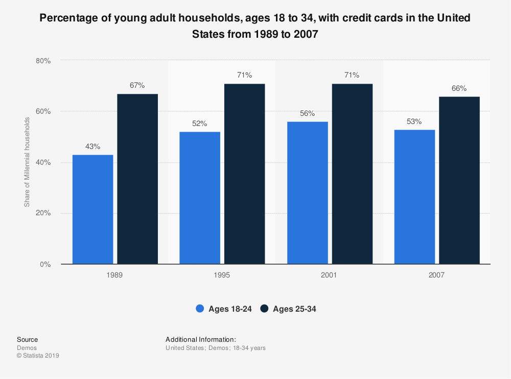Statistic: Percentage of young adult households, ages 18 to 34, with credit cards in the United States from 1989 to 2007 | Statista