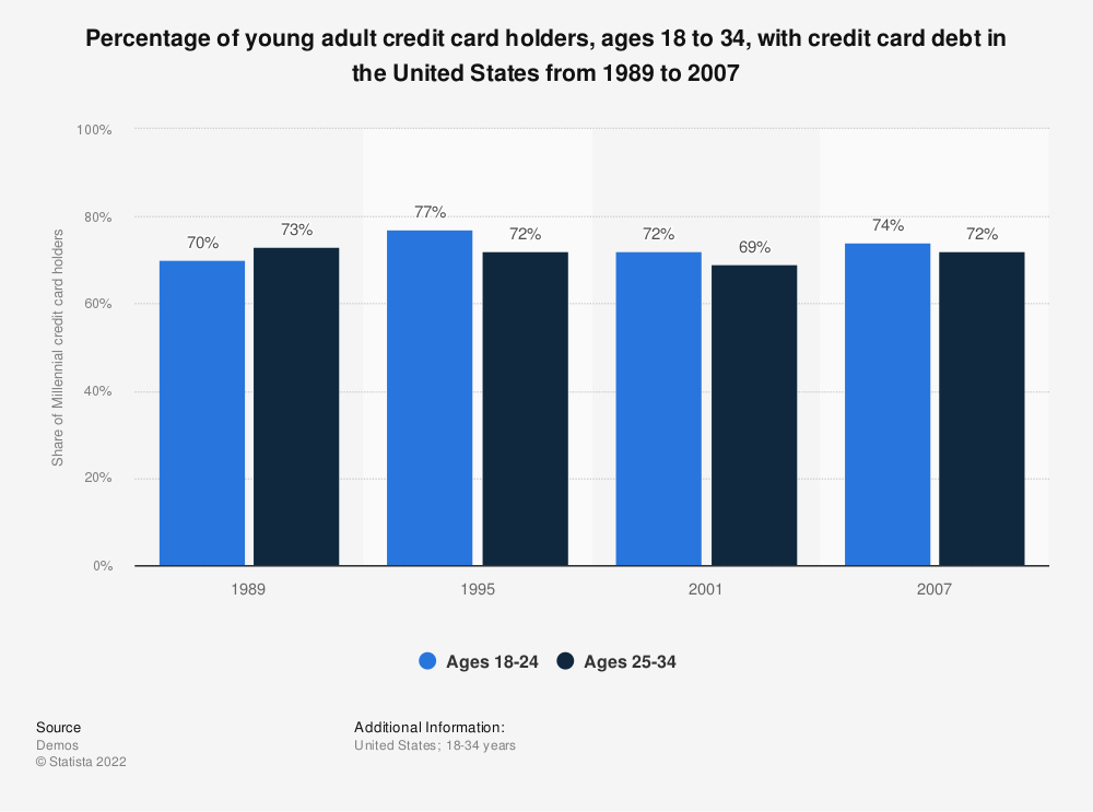 Statistic: Percentage of young adult credit card holders, ages 18 to 34, with credit card debt in the United States from 1989 to 2007 | Statista