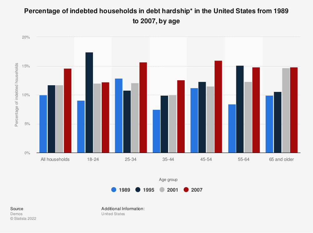 Statistic: Percentage of indebted households in debt hardship* in the United States from 1989 to 2007, by age | Statista