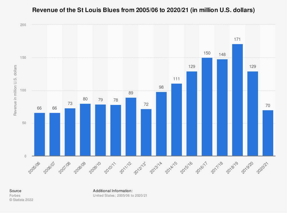 Statistic: Revenue of the St Louis Blues from 2005/06 to 2018/19 (in million U.S. dollars) | Statista