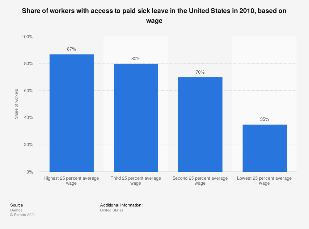 Statistic: Share of workers with access to paid sick leave in the United States in 2010, based on wage | Statista