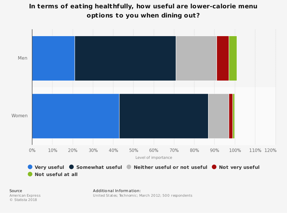 Statistic: In terms of eating healthfully, how useful are lower-calorie menu options to you when dining out? | Statista