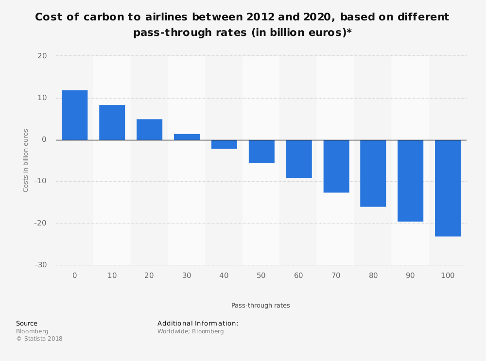 Statistic: Cost of carbon to airlines between 2012 and 2020, based on different pass-through rates (in billion euros)*   Statista
