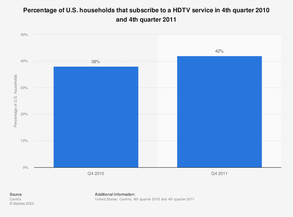 Statistic: Percentage of U.S. households that subscribe to a HDTV service in 4th quarter 2010 and 4th quarter 2011 | Statista