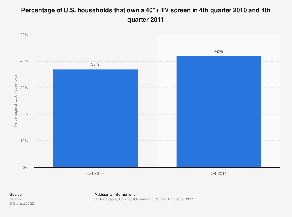 """Statistic: Percentage of U.S. households that own a 40""""+ TV screen in 4th quarter 2010 and 4th quarter 2011 