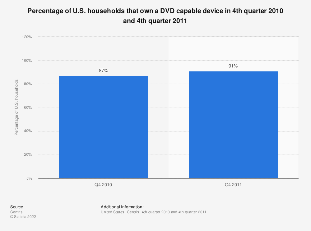 Statistic: Percentage of U.S. households that own a DVD capable device in 4th quarter 2010 and 4th quarter 2011 | Statista