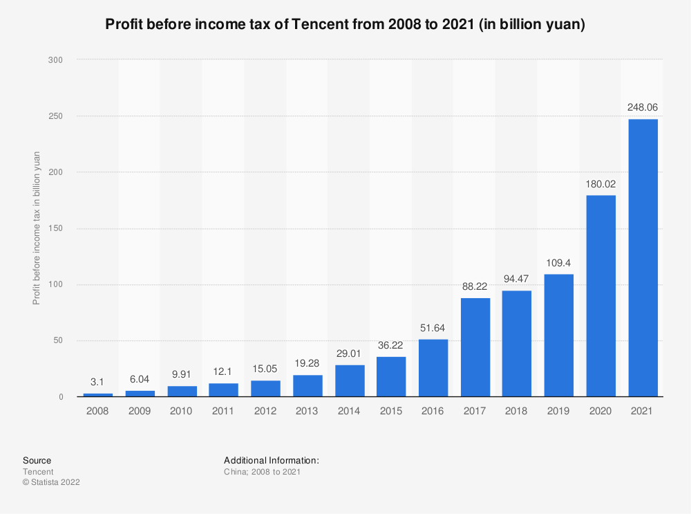 Statistic: Profit before income tax of Tencent from 2008 to 2018 (in billion yuan) | Statista