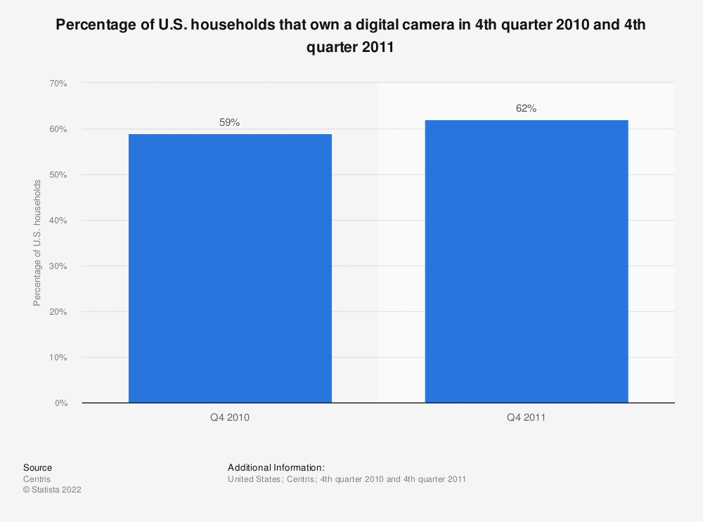 Statistic: Percentage of U.S. households that own a digital camera in 4th quarter 2010 and 4th quarter 2011 | Statista