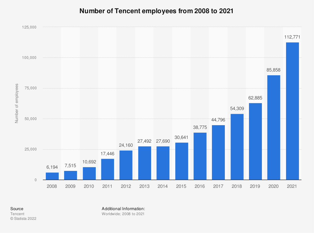 Statistic: Number of Tencent employees from 2008 to 2018 | Statista