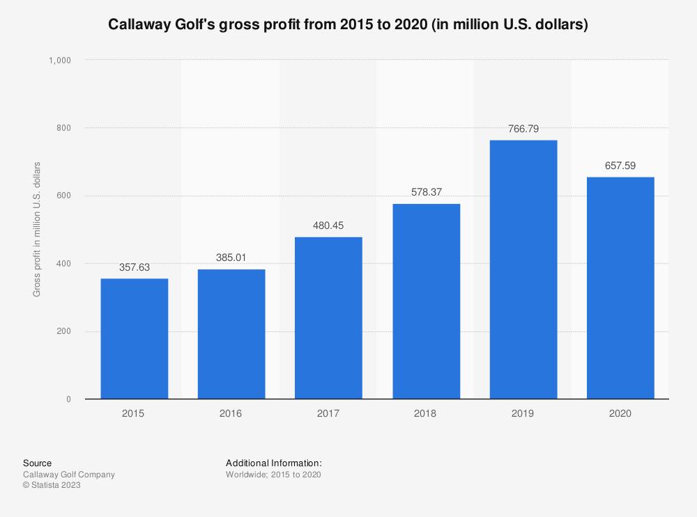 Statistic: Callaway Golf's gross profit from 2015 to 2019 (in million U.S. dollars) | Statista