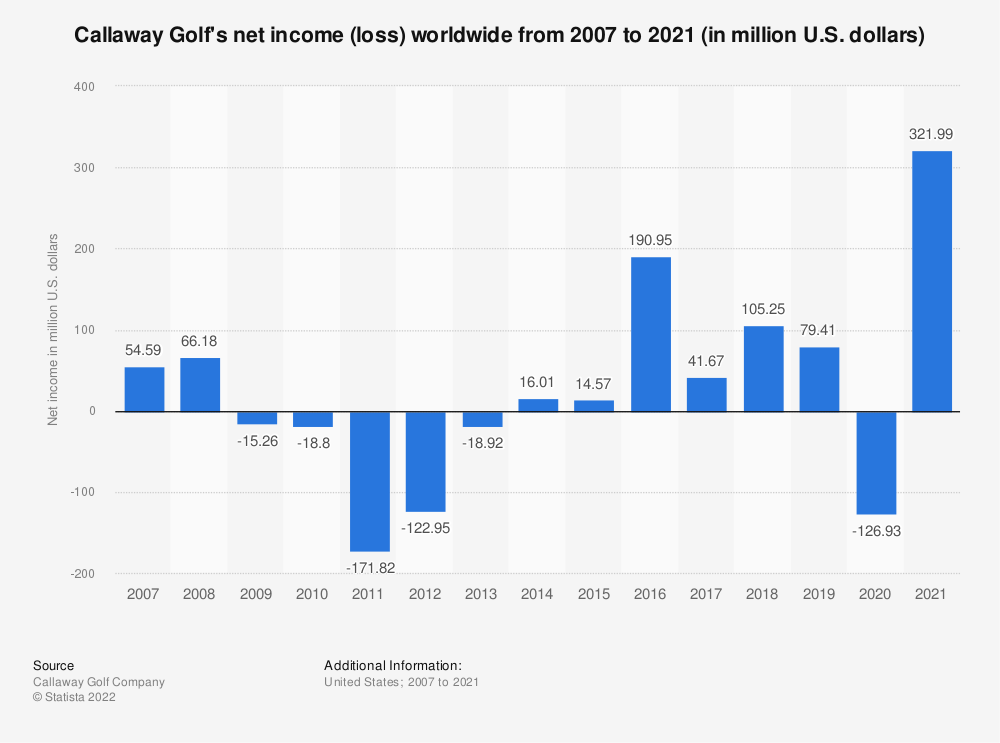 Statistic: Callaway Golf's net income worldwide from 2007 to 2019 (in million U.S. dollars) | Statista