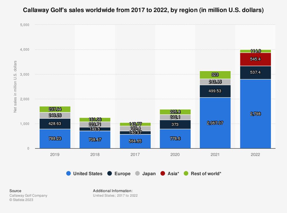Statistic: Callaway Golf's sales worldwide from 2017 to 2019, by region (in million U.S. dollars)   Statista