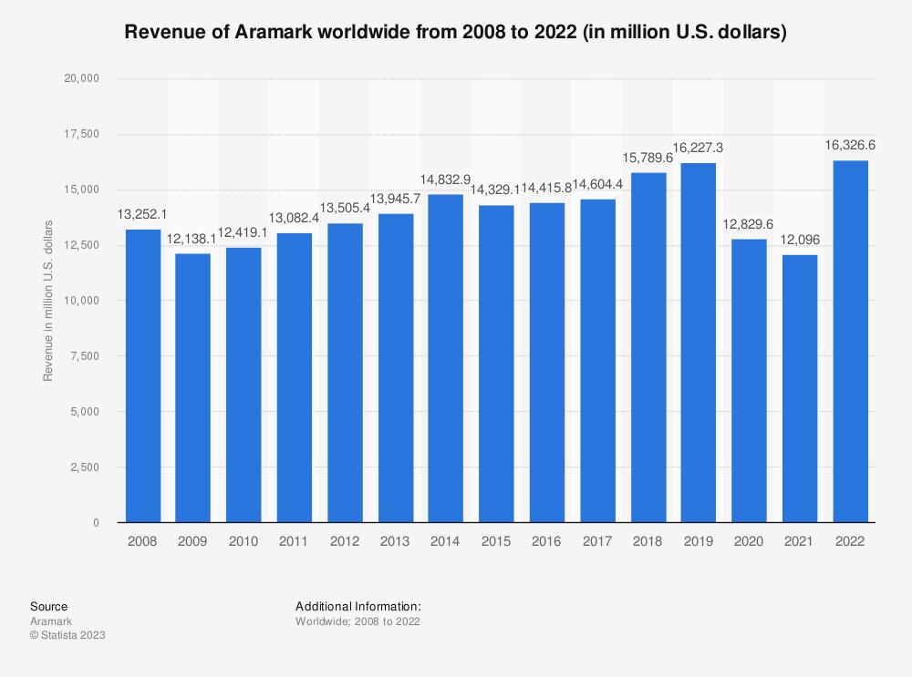 Statistic: Aramark's total revenue revenue worldwide from 2008 to 2019 (in million U.S. dollars)* | Statista
