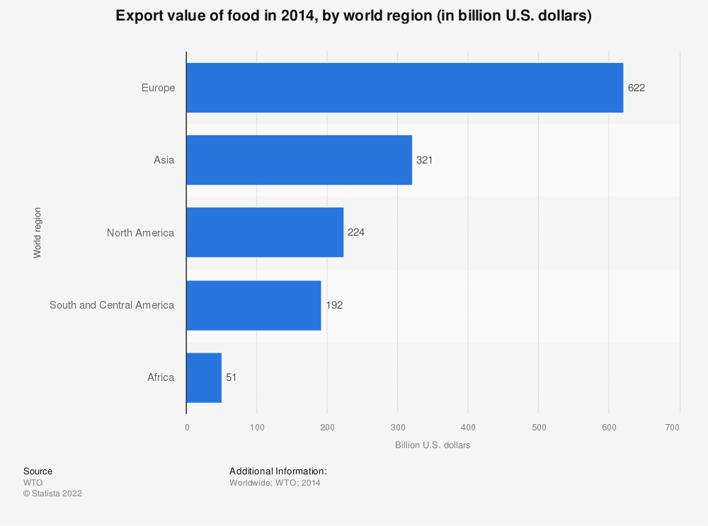 Statistic: Export value of food in 2014, by world region (in billion U.S. dollars) | Statista