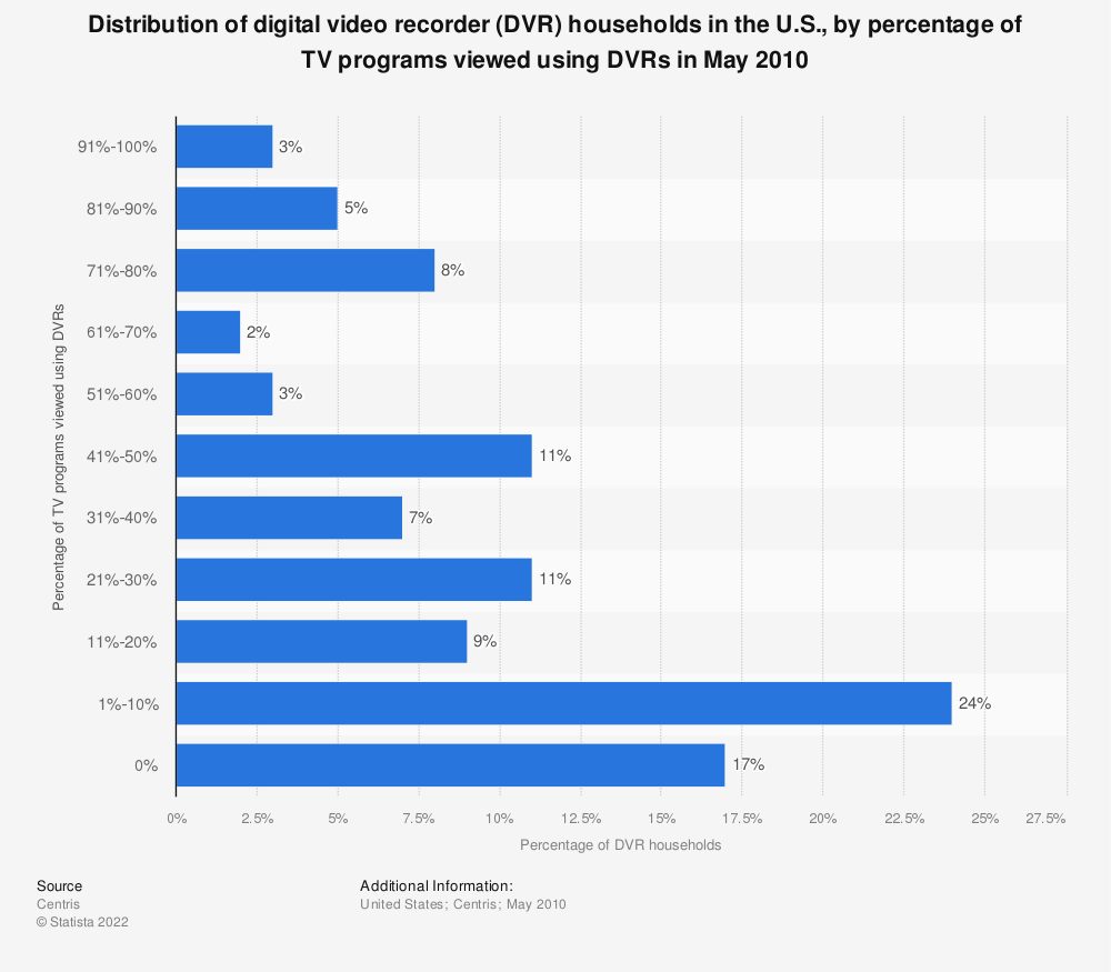 Statistic: Distribution of digital video recorder (DVR) households in the U.S., by percentage of TV programs viewed using DVRs in May 2010 | Statista