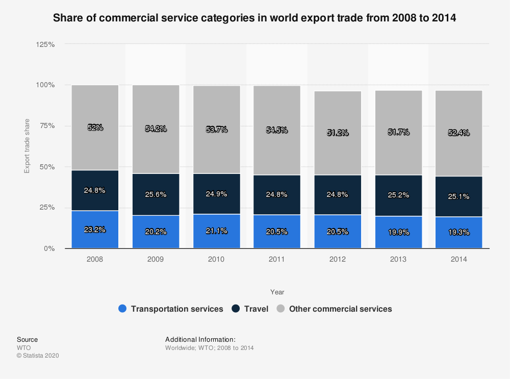 Statistic: Share of commercial service categories in world export trade from 2008 to 2014 | Statista